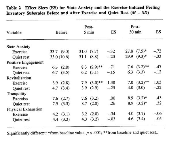 Wpływ aktywności fizycznej na samopoczucie, lęki i poziom energii