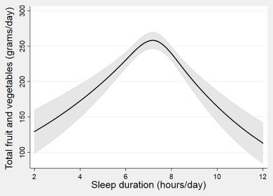 Wpływ diety na jakość snu - Spożycie warzyw i owoców a sen